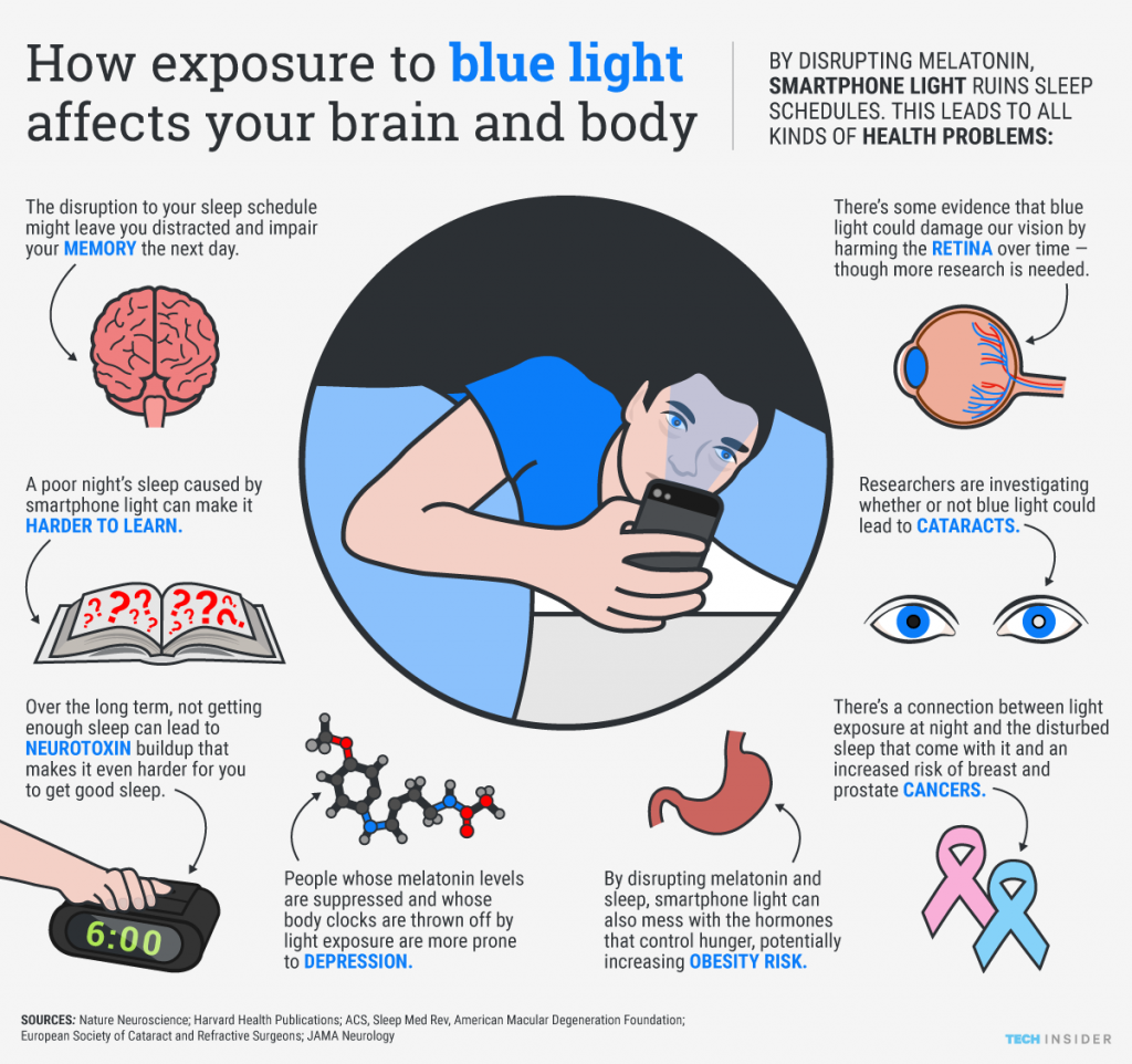 ti_graphics_how-blue-light-affects-body-(1)