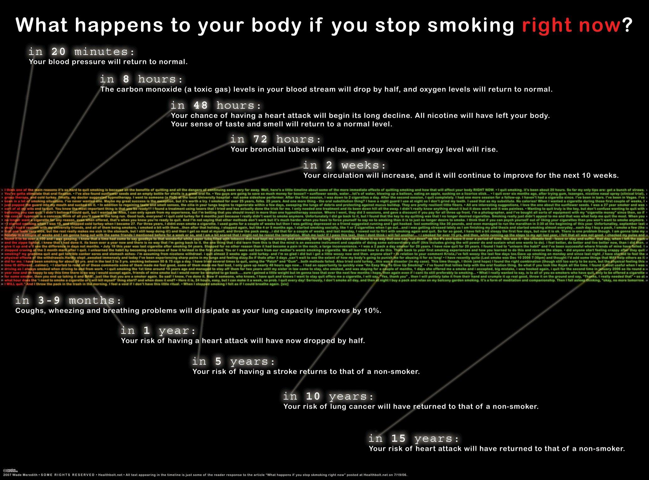 smoking_timeline