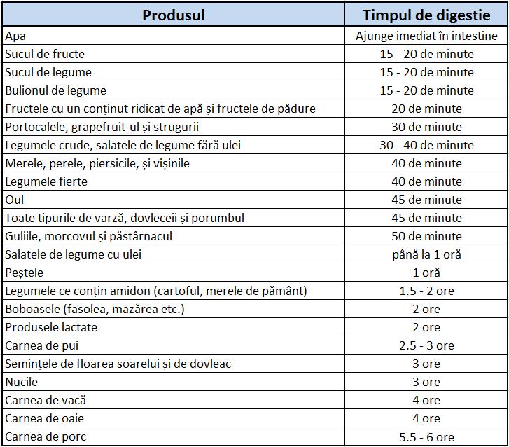 timpul-de-digestie-al-alimentelor